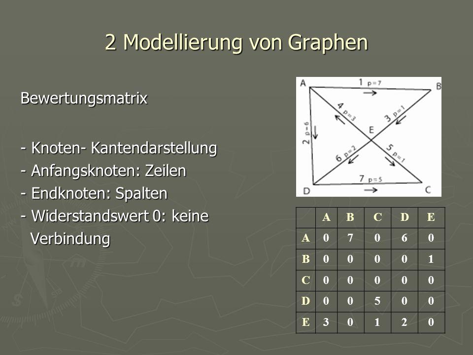 2 Modellierung von Graphen Bewertungsmatrix - Knoten- Kantendarstellung - Anfangsknoten: Zeilen - Endknoten: Spalten - Widerstandswert 0: keine Verbin