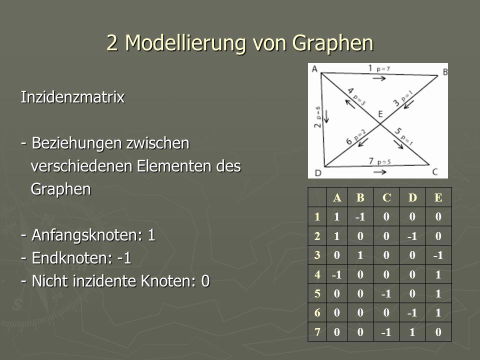2 Modellierung von Graphen Inzidenzmatrix - Beziehungen zwischen verschiedenen Elementen des verschiedenen Elementen des Graphen Graphen - Anfangsknot