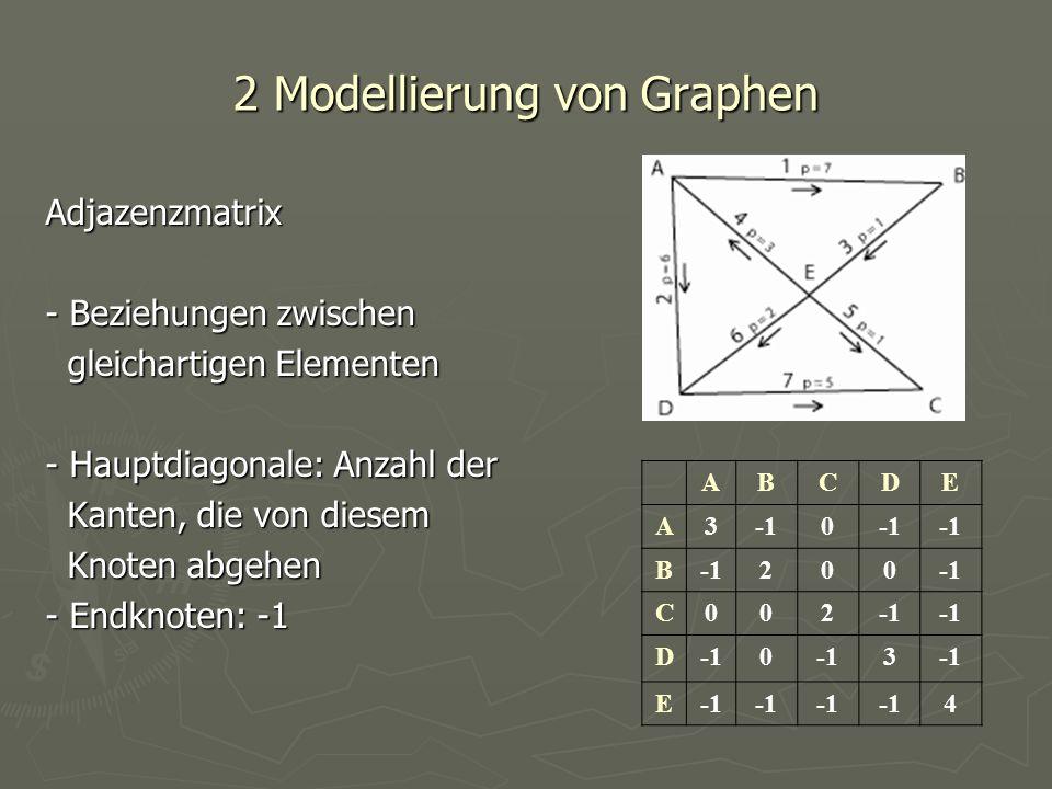 2 Modellierung von Graphen Adjazenzmatrix - Beziehungen zwischen gleichartigen Elementen gleichartigen Elementen - Hauptdiagonale: Anzahl der Kanten,
