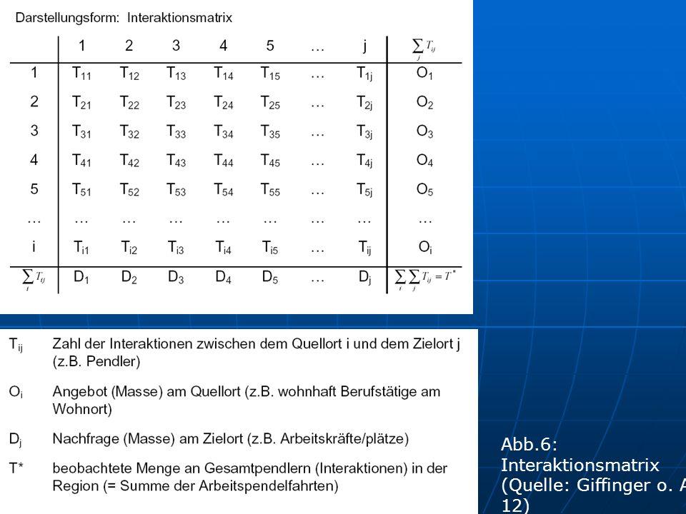 Abb.6: Interaktionsmatrix (Quelle: Giffinger o. A. 12)