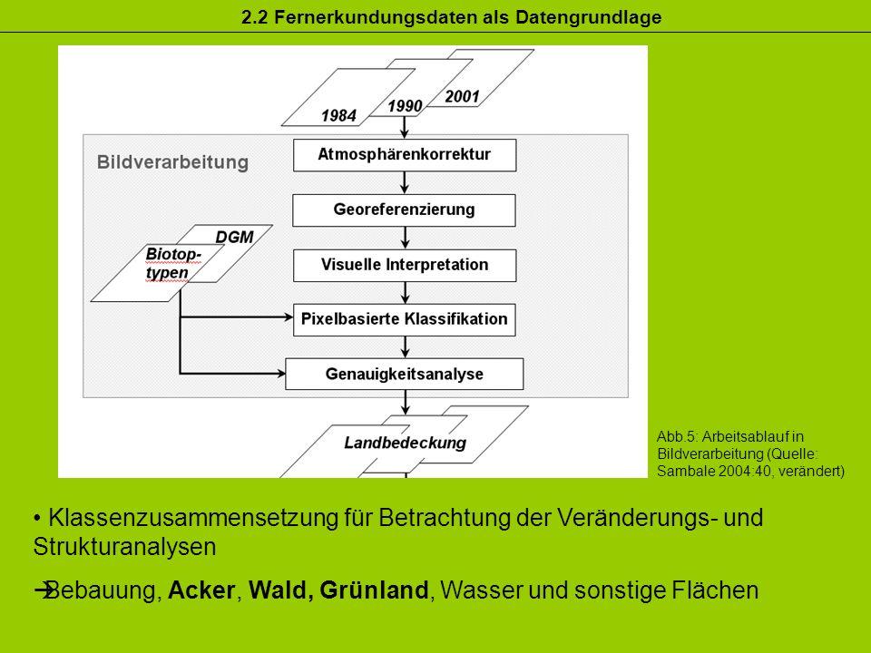 Abb.5: Arbeitsablauf in Bildverarbeitung (Quelle: Sambale 2004:40, verändert) Klassenzusammensetzung für Betrachtung der Veränderungs- und Strukturana