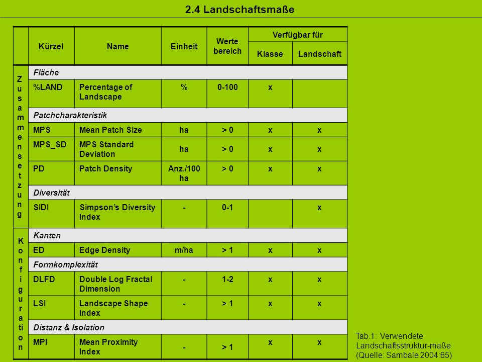 Tab.1: Verwendete Landschaftsstruktur-maße (Quelle: Sambale 2004:65) KürzelNameEinheit Werte bereich Verfügbar für KlasseLandschaft ZusammensetzungZu