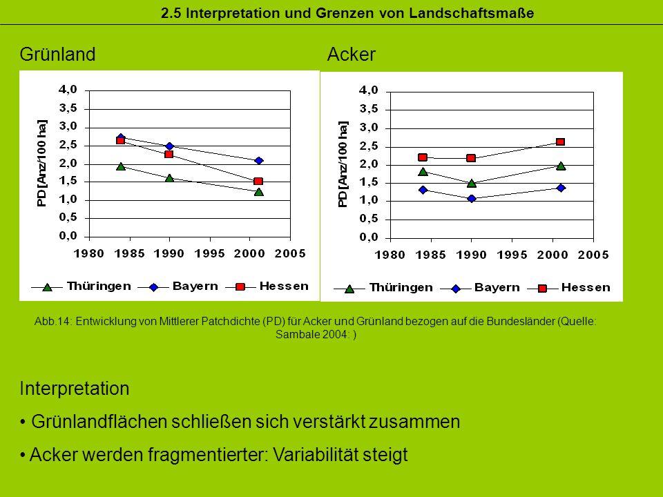GrünlandAcker Abb.14: Entwicklung von Mittlerer Patchdichte (PD) für Acker und Grünland bezogen auf die Bundesländer (Quelle: Sambale 2004: ) Interpre