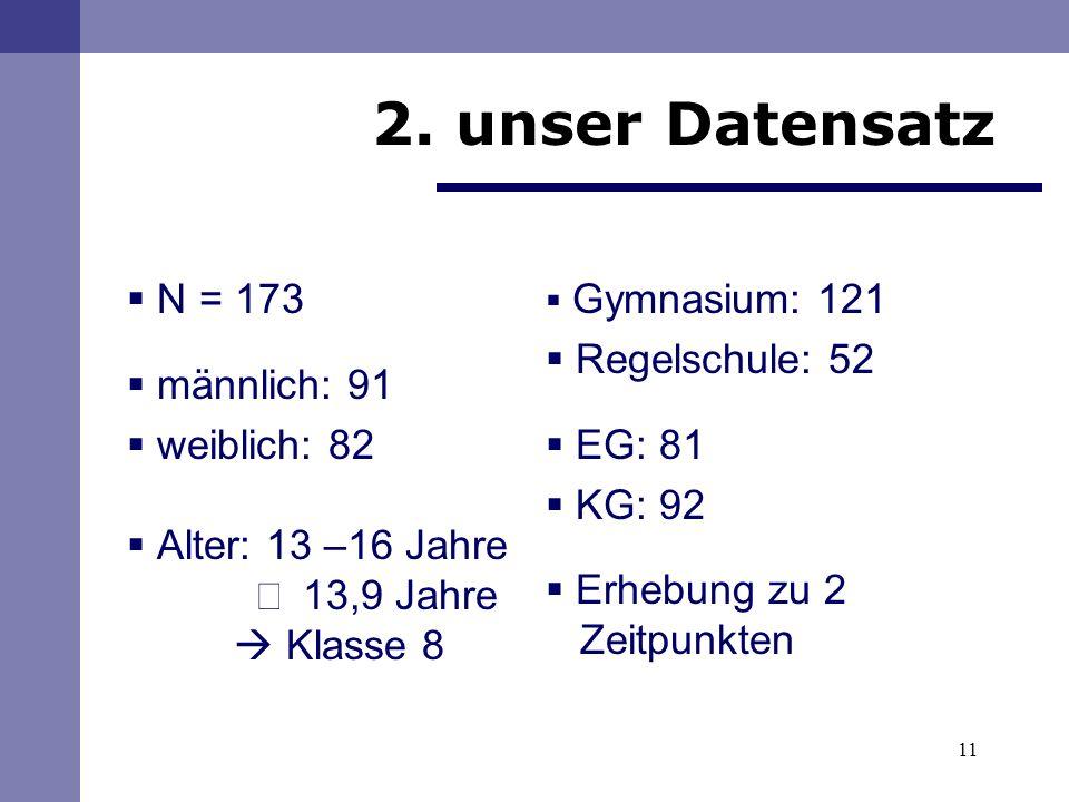 11 N = 173 männlich: 91 weiblich: 82 Alter: 13 –16 Jahre 13,9 Jahre Klasse 8 Gymnasium: 121 Regelschule: 52 EG: 81 KG: 92 Erhebung zu 2 Zeitpunkten 2.