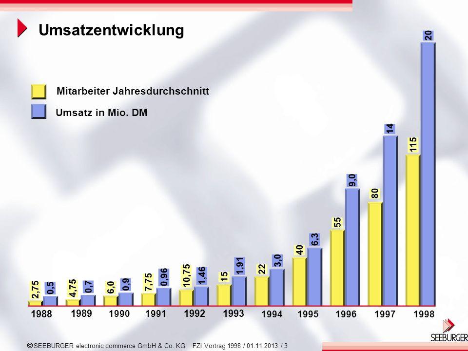 SEEBURGER electronic commerce GmbH & Co. KG FZI Vortrag 1998 / 01.11.2013 / 3 1988 Mitarbeiter Jahresdurchschnitt 0,7 0,9 0,96 1,46 1,91 3,0 6,3 9,0 1