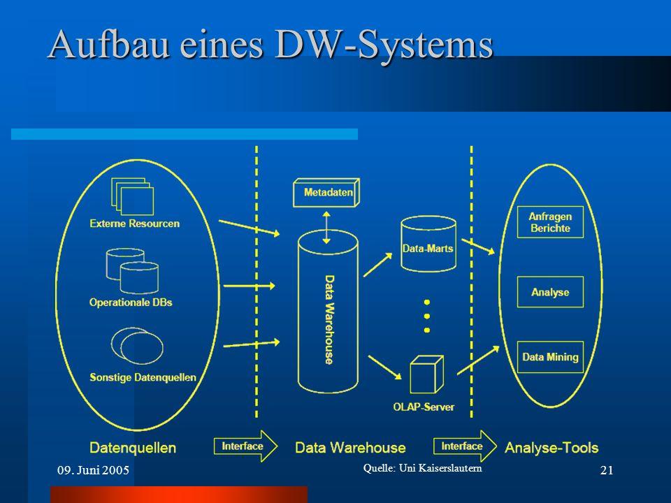 09. Juni 200521 Aufbau eines DW-Systems Quelle: Uni Kaiserslautern