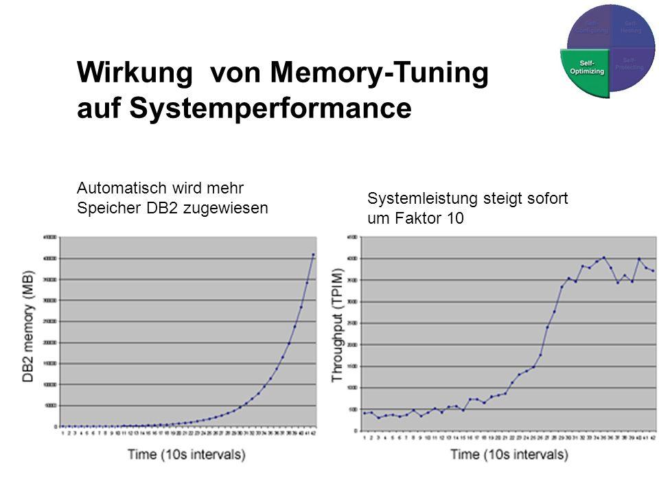 Wirkung von Memory-Tuning auf Systemperformance Automatisch wird mehr Speicher DB2 zugewiesen Systemleistung steigt sofort um Faktor 10