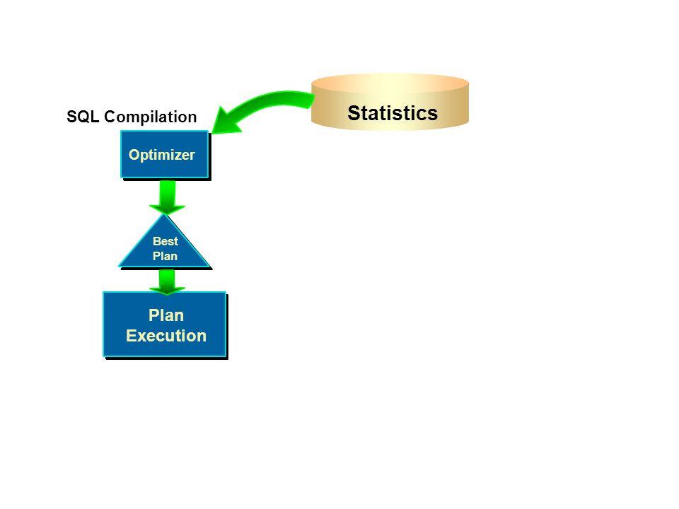 Optimizer Best Plan Plan Execution Optimizer Best Plan Statistics SQL Compilation
