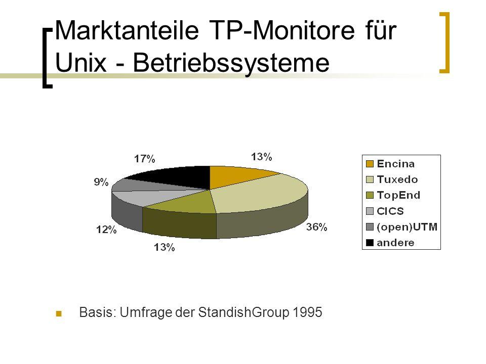 Marktanteile TP-Monitore für Unix - Betriebssysteme Basis: Umfrage der StandishGroup 1995