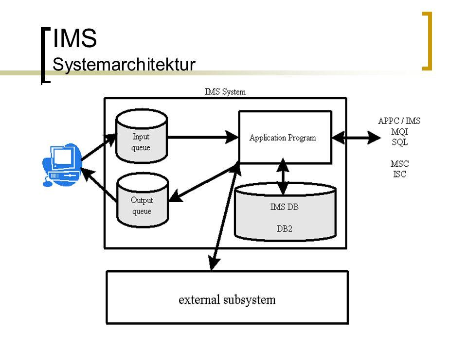 IMS Systemarchitektur