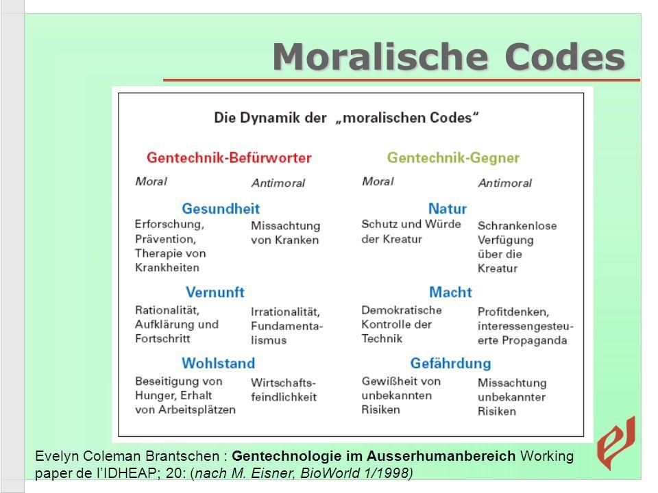 Moralische Codes Evelyn Coleman Brantschen : Gentechnologie im Ausserhumanbereich Working paper de lIDHEAP; 20: (nach M. Eisner, BioWorld 1/1998)