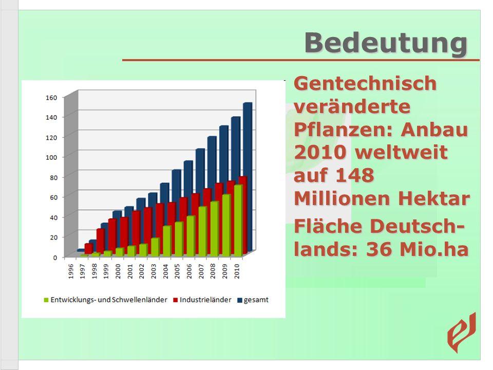 Bedeutung Gentechnisch veränderte Pflanzen: Anbau 2010 weltweit auf 148 Millionen Hektar Gentechnisch veränderte Pflanzen: Anbau 2010 weltweit auf 148 Millionen Hektar Fläche Deutsch- lands: 36 Mio.ha Fläche Deutsch- lands: 36 Mio.ha