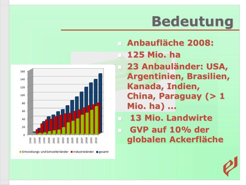 Bedeutung Anbaufläche 2008: Anbaufläche 2008: 125 Mio. ha 125 Mio. ha 23 Anbauländer: USA, Argentinien, Brasilien, Kanada, Indien, China, Paraguay (>