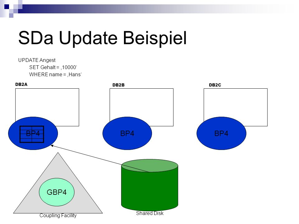 SDa Update Beispiel UPDATE Angest SET Gehalt = 10000 WHERE name = Hans BP4 DB2A DB2CDB2B GBP4 Coupling Facility Shared Disk