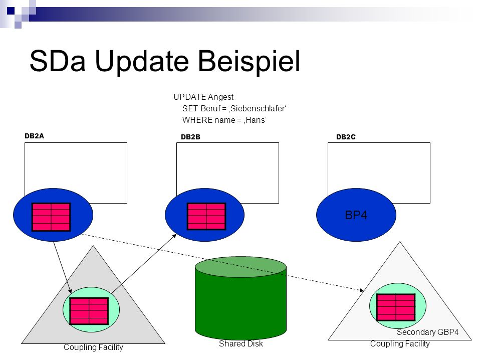 SDa Update Beispiel UPDATE Angest SET Beruf = Siebenschläfer WHERE name = Hans BP4 DB2A DB2CDB2B GBP4 Coupling Facility Shared Disk BP4 GBP4 Coupling