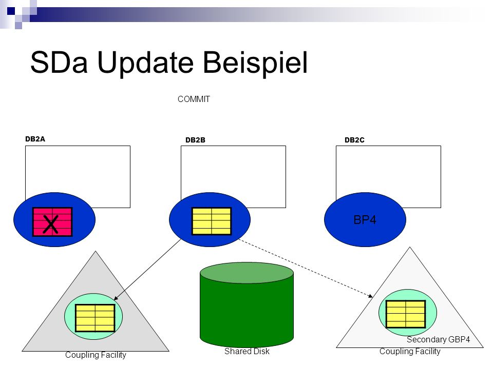 SDa Update Beispiel COMMIT BP4 DB2A DB2CDB2B GBP4 Coupling Facility Shared Disk BP4 GBP4 Coupling Facility Secondary GBP4 X