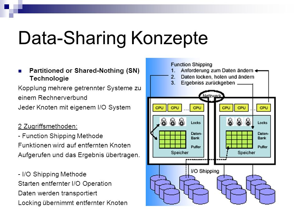 Data-Sharing Konzepte Partitioned or Shared-Nothing (SN) Technologie Kopplung mehrere getrennter Systeme zu einem Rechnerverbund Jeder Knoten mit eige