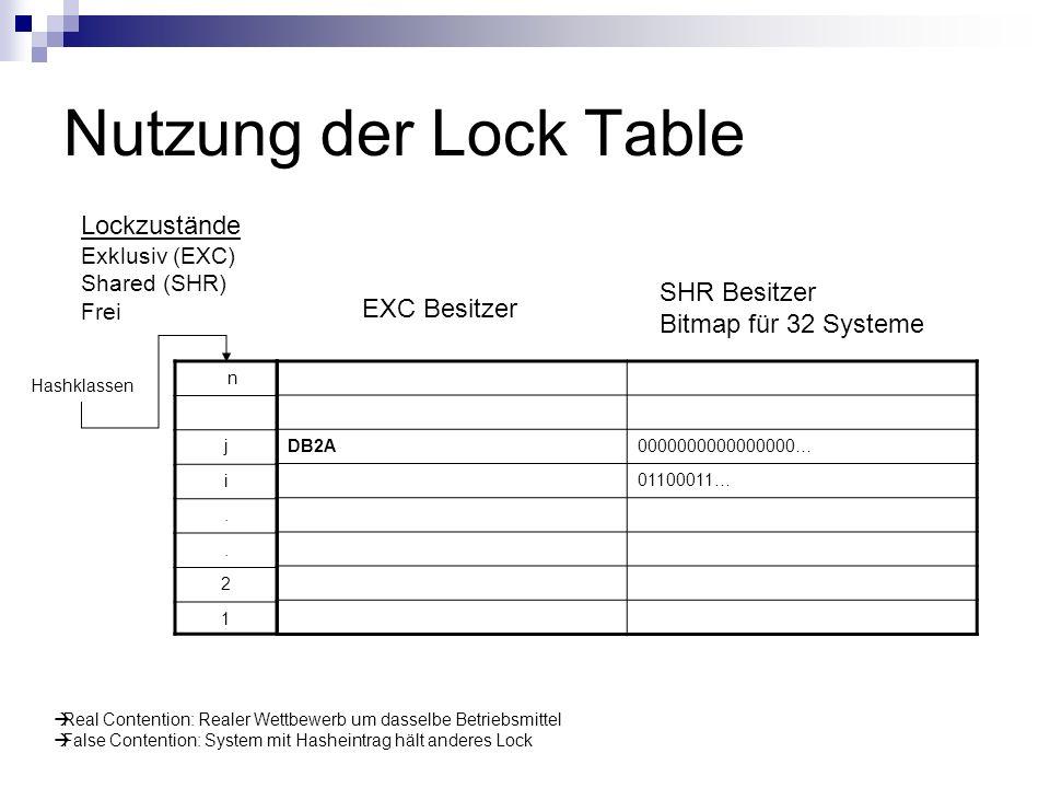 Nutzung der Lock Table DB2A0000000000000000… 01100011… EXC Besitzer SHR Besitzer Bitmap für 32 Systeme Lockzustände Exklusiv (EXC) Shared (SHR) Frei n