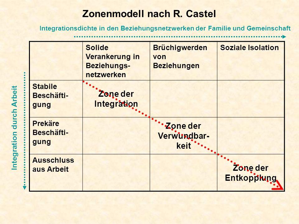 Zonenmodell nach R. Castel Solide Verankerung in Beziehungs- netzwerken Brüchigwerden von Beziehungen Soziale Isolation Stabile Beschäfti- gung Zone d