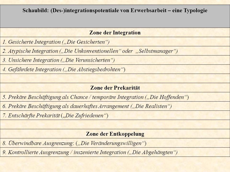 Schaubild: (Des-)integrationspotentiale von Erwerbsarbeit – eine Typologie Zone der Integration 1. Gesicherte Integration (Die Gesicherten) 2. Atypisc