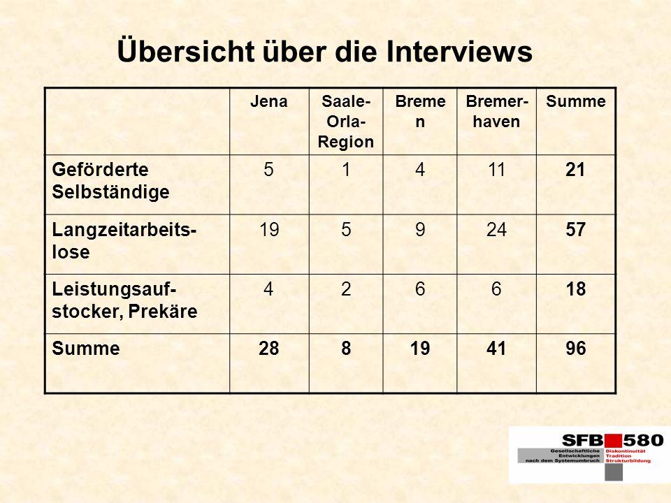 Übersicht über die Interviews JenaSaale- Orla- Region Breme n Bremer- haven Summe Geförderte Selbständige 5141121 Langzeitarbeits- lose 19592457 Leist