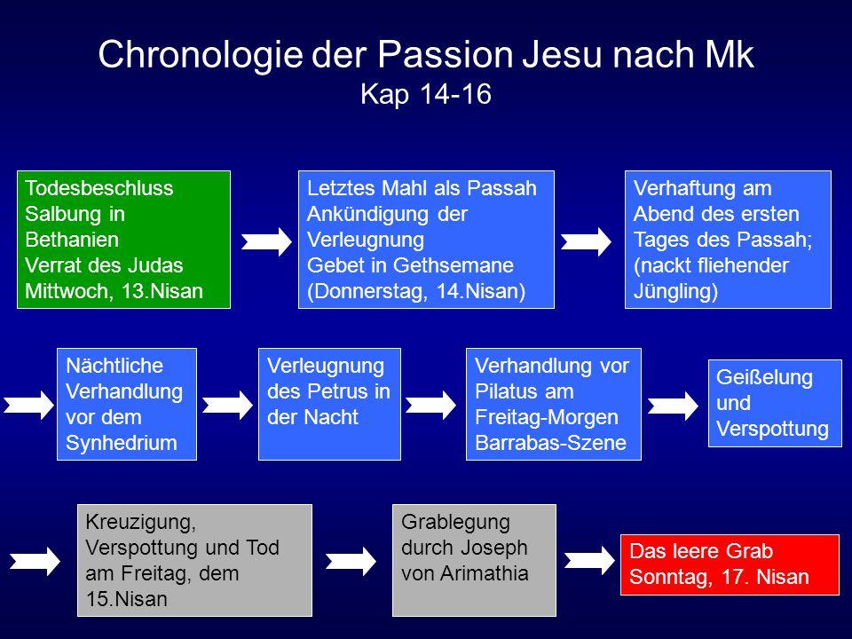 Chronologie der Passion Jesu nach Mk Kap 14-16 Verhaftung am Abend des ersten Tages des Passah; (nackt fliehender Jüngling) Nächtliche Verhandlung vor