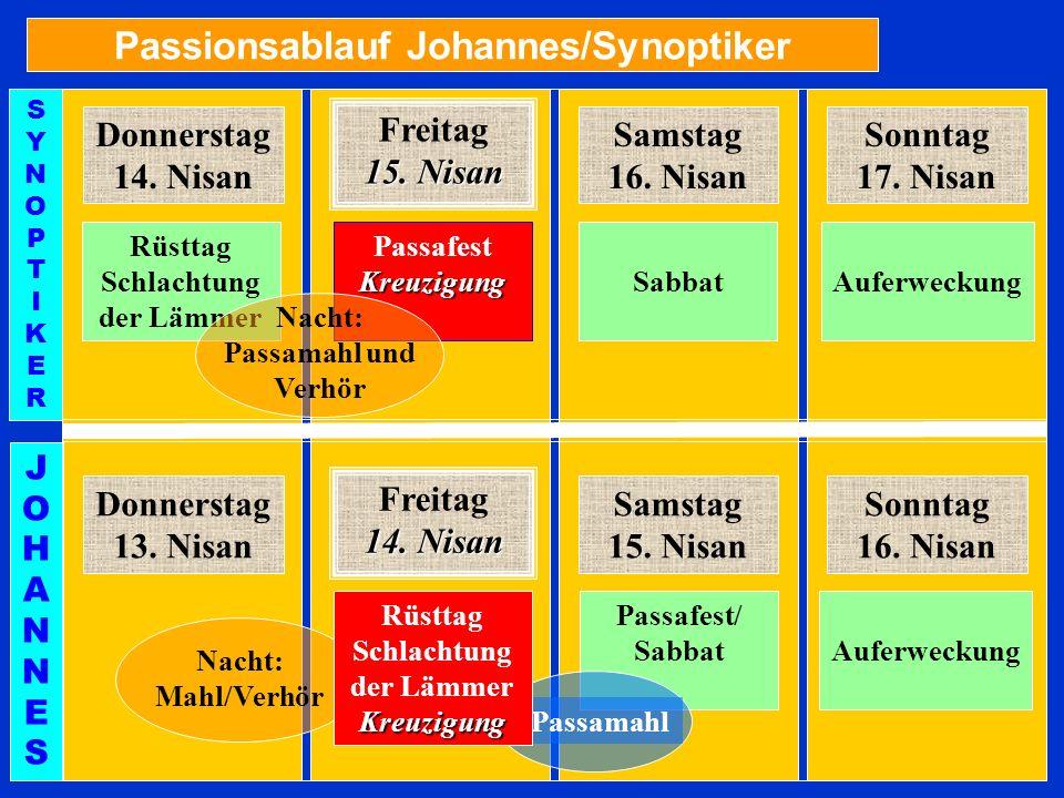Passionsablauf Johannes/Synoptiker Donnerstag 14. Nisan Rüsttag Schlachtung der Lämmer Freitag 15. Nisan Samstag 16. Nisan Sonntag 17. Nisan Passafest