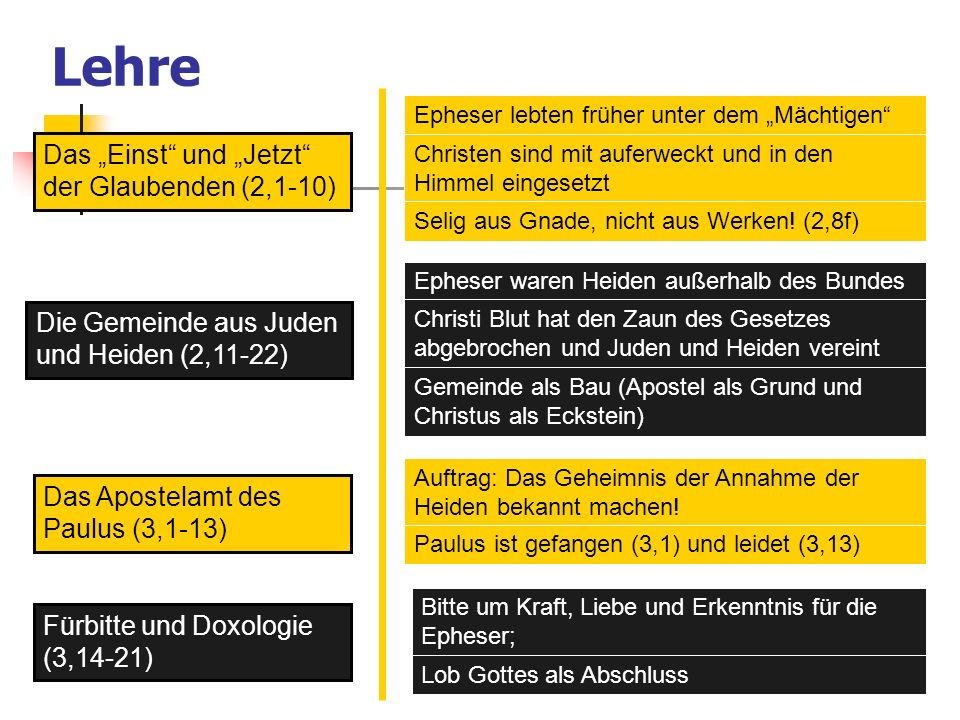 Lehre Das Einst und Jetzt der Glaubenden (2,1-10) Die Gemeinde aus Juden und Heiden (2,11-22) Das Apostelamt des Paulus (3,1-13) Fürbitte und Doxologi