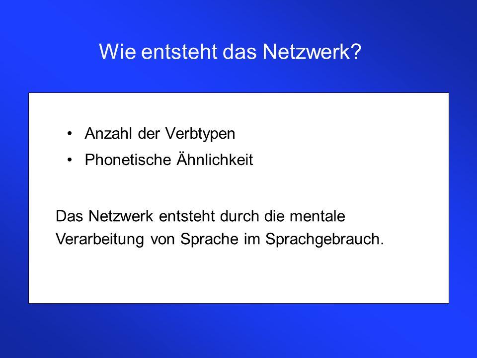 Wie entsteht das Netzwerk? Anzahl der Verbtypen Phonetische Ähnlichkeit Das Netzwerk entsteht durch die mentale Verarbeitung von Sprache im Sprachgebr