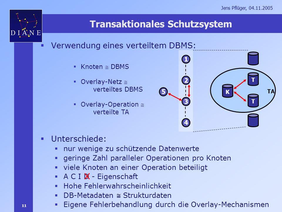 11 Jens Pflüger, 04.11.2005 Transaktionales Schutzsystem Verwendung eines verteiltem DBMS: Unterschiede: nur wenige zu schützende Datenwerte geringe Z