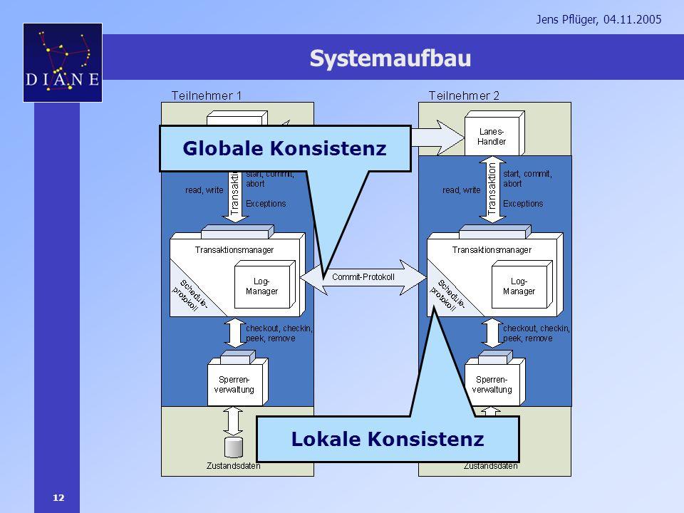 12 Jens Pflüger, 04.11.2005 Systemaufbau Lokale Konsistenz Globale Konsistenz