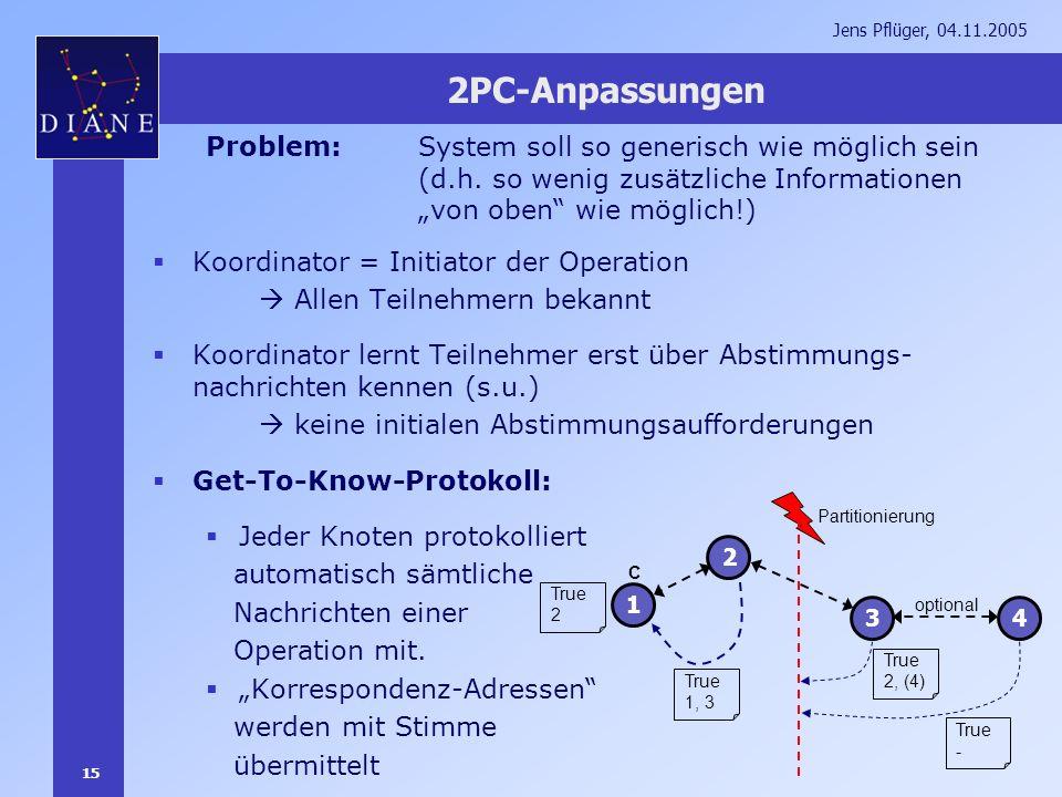 15 Jens Pflüger, 04.11.2005 2PC-Anpassungen Koordinator = Initiator der Operation Allen Teilnehmern bekannt Koordinator lernt Teilnehmer erst über Abs