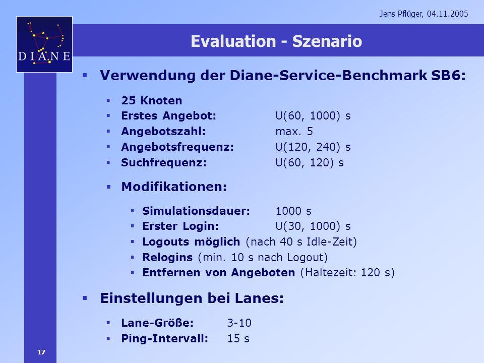 17 Jens Pflüger, 04.11.2005 Evaluation - Szenario Verwendung der Diane-Service-Benchmark SB6: 25 Knoten Erstes Angebot: U(60, 1000) s Angebotszahl: ma