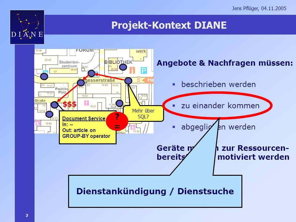 2 Jens Pflüger, 04.11.2005 Projekt-Kontext DIANE Angebote & Nachfragen müssen: beschrieben werden zu einander kommen abgeglichen werden Geräte müssen