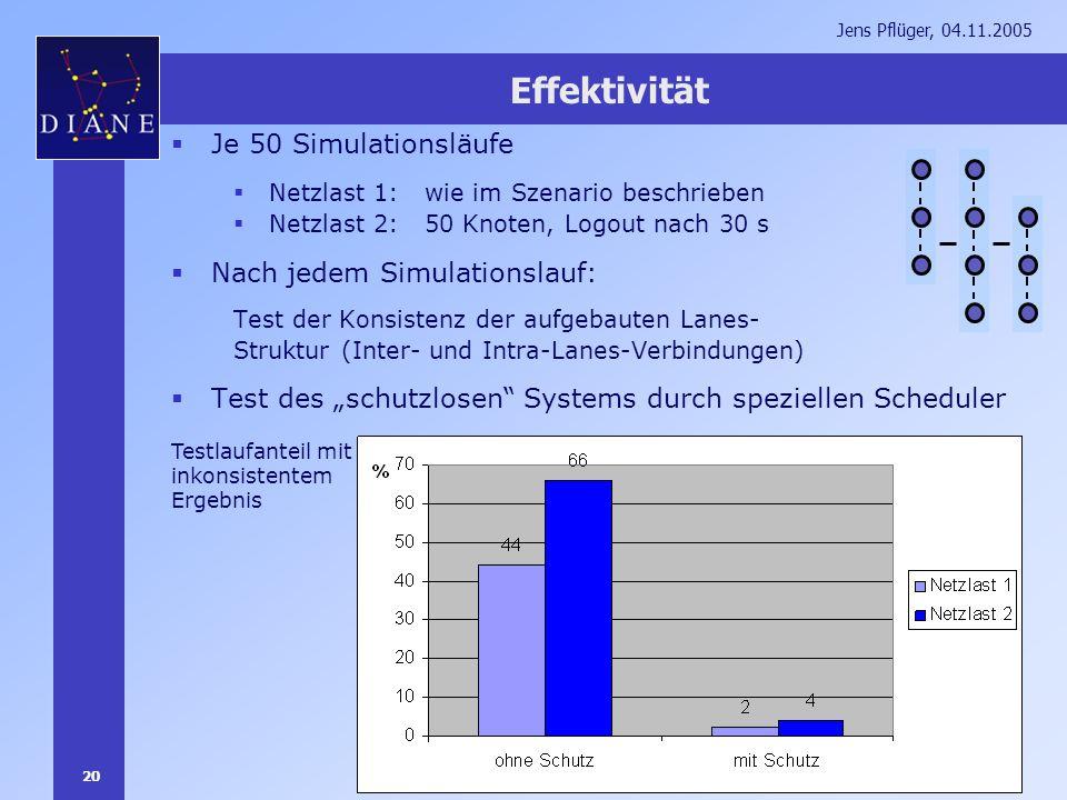 20 Jens Pflüger, 04.11.2005 Effektivität Je 50 Simulationsläufe Netzlast 1: wie im Szenario beschrieben Netzlast 2: 50 Knoten, Logout nach 30 s Nach j