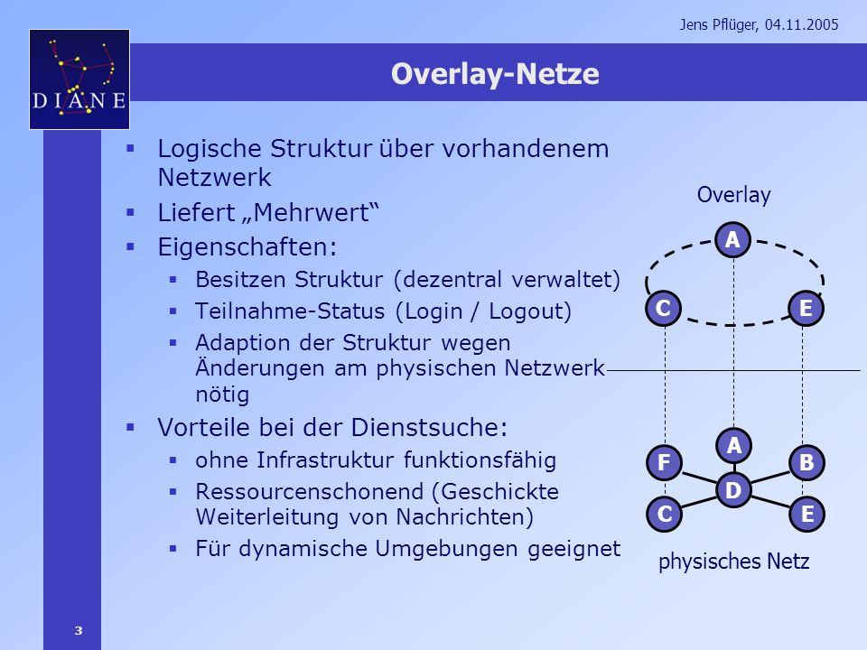 3 Jens Pflüger, 04.11.2005 Overlay-Netze Logische Struktur über vorhandenem Netzwerk Liefert Mehrwert Eigenschaften: Besitzen Struktur (dezentral verw