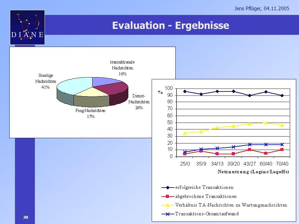 30 Jens Pflüger, 04.11.2005 Evaluation - Ergebnisse