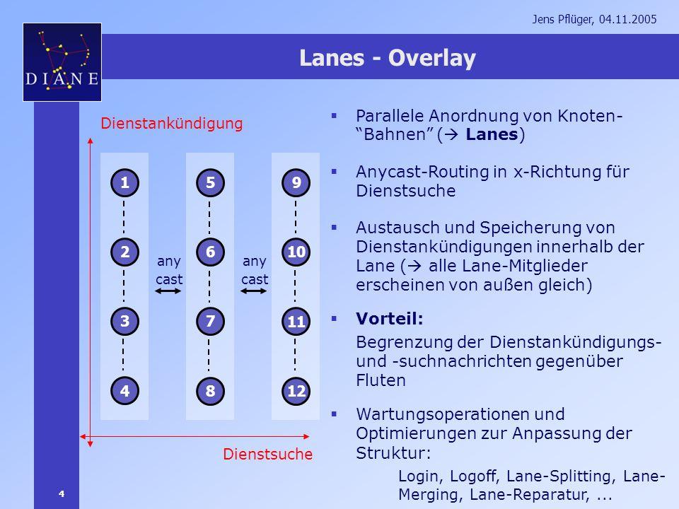 4 Jens Pflüger, 04.11.2005 Lanes - Overlay 1 2 3 4 5 6 7 8 9 10 11 12 Parallele Anordnung von Knoten- Bahnen ( Lanes) Anycast-Routing in x-Richtung fü