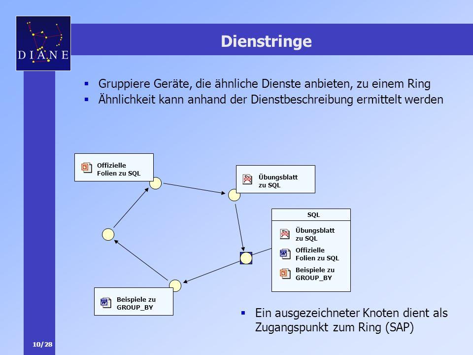 10/28 Dienstringe Ein ausgezeichneter Knoten dient als Zugangspunkt zum Ring (SAP) Übungsblatt zu SQL Offizielle Folien zu SQL Beispiele zu GROUP_BY S