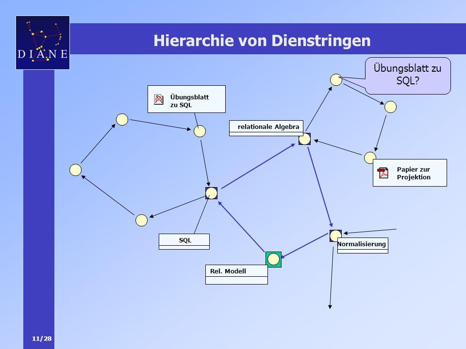 11/28 Hierarchie von Dienstringen SQL Normalisierung Rel. Modell relationale Algebra Papier zur Projektion Übungsblatt zu SQL? Übungsblatt zu SQL