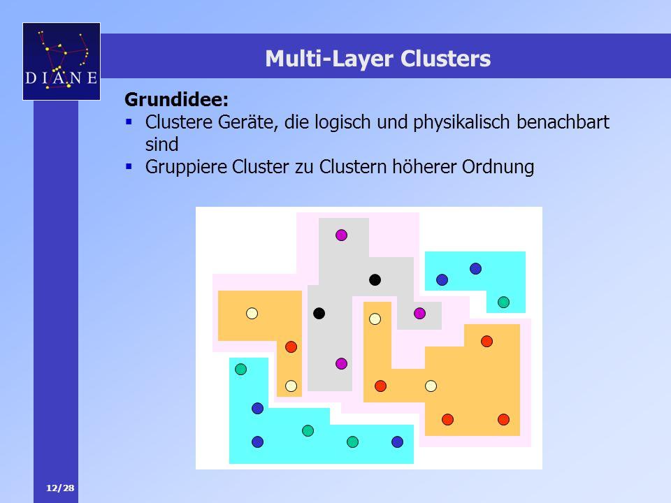 12/28 Multi-Layer Clusters Grundidee: Clustere Geräte, die logisch und physikalisch benachbart sind Gruppiere Cluster zu Clustern höherer Ordnung