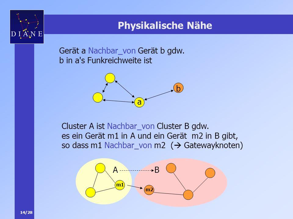 14/28 Physikalische Nähe Gerät a Nachbar_von Gerät b gdw. b in a's Funkreichweite ist a b Cluster A ist Nachbar_von Cluster B gdw. es ein Gerät m1 in