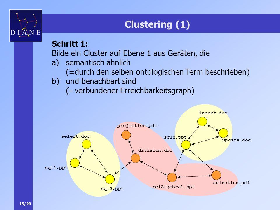 15/28 Clustering (1) Schritt 1: Bilde ein Cluster auf Ebene 1 aus Geräten, die a)semantisch ähnlich (=durch den selben ontologischen Term beschrieben)