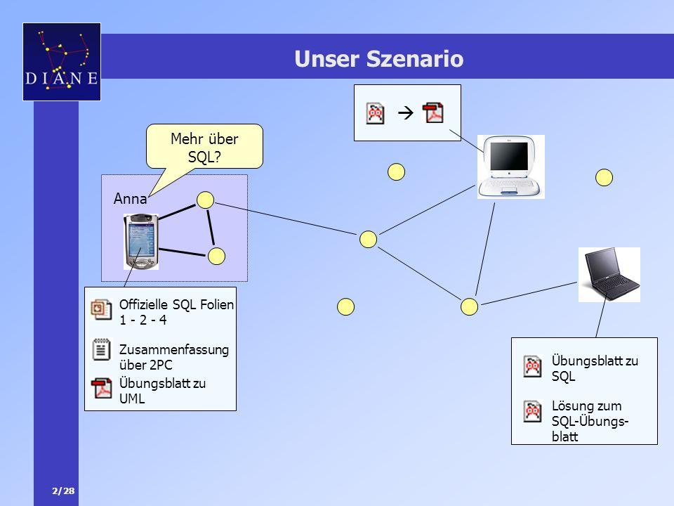 2/28 Unser Szenario Anna Mehr über SQL? Offizielle SQL Folien 1 - 2 - 4 Zusammenfassung über 2PC Übungsblatt zu UML Übungsblatt zu SQL Lösung zum SQL-