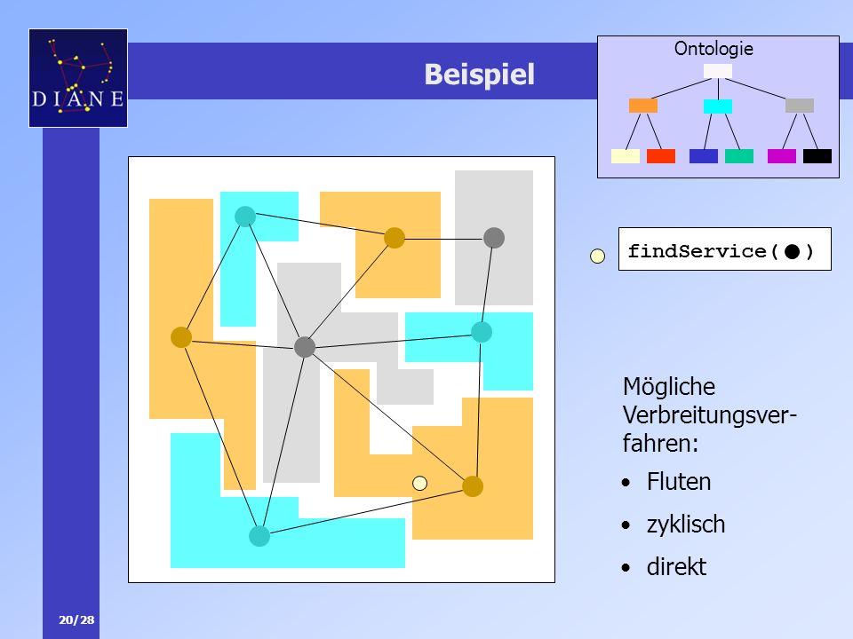 20/28 Beispiel Ontologie Mögliche Verbreitungsver- fahren: Fluten zyklisch direkt findService( )