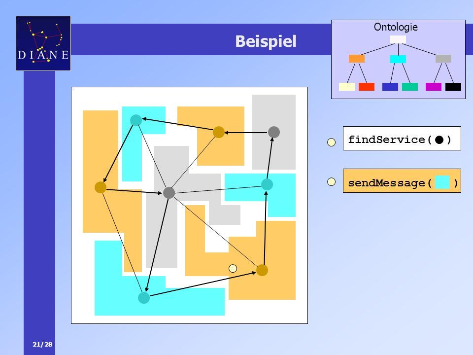 21/28 Beispiel Ontologie sendMessage( ) findService( )