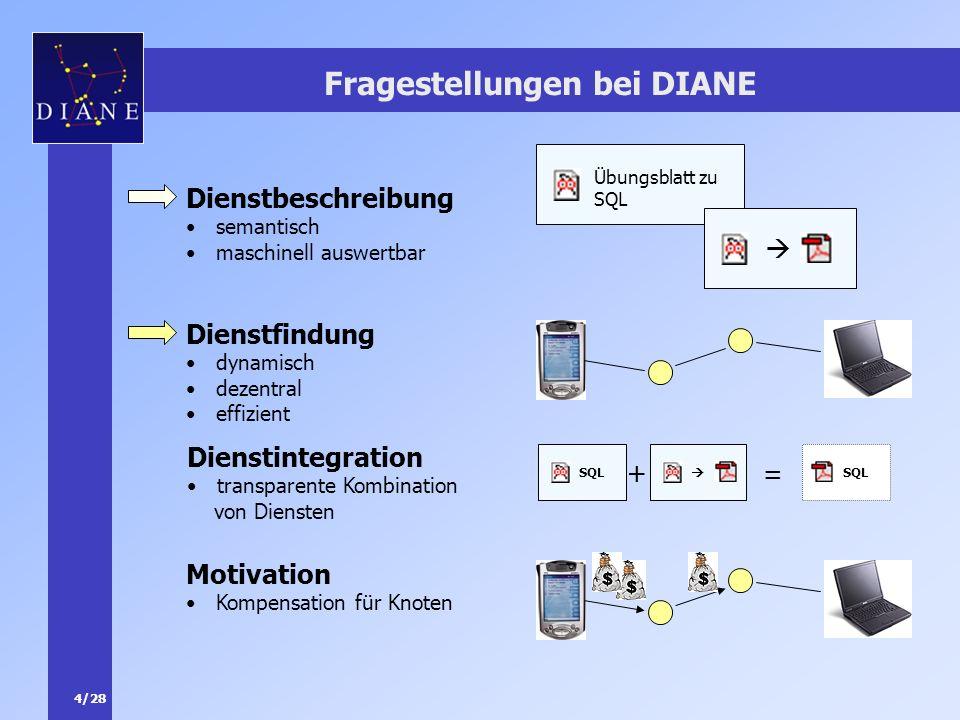 4/28 Fragestellungen bei DIANE Dienstbeschreibung semantisch maschinell auswertbar Übungsblatt zu SQL Dienstfindung dynamisch dezentral effizient Dien