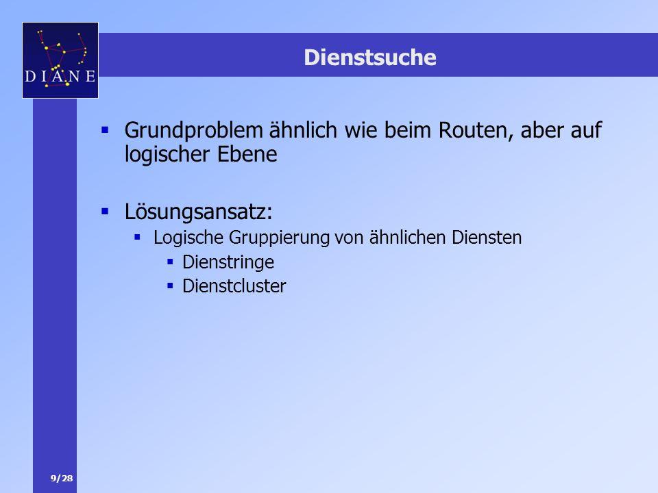 9/28 Dienstsuche Grundproblem ähnlich wie beim Routen, aber auf logischer Ebene Lösungsansatz: Logische Gruppierung von ähnlichen Diensten Dienstringe