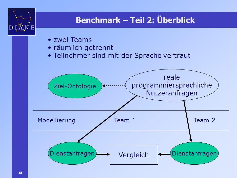 15 Benchmark – Teil 2: Überblick Vergleich reale programmiersprachliche Nutzeranfragen Ziel-Ontologie Dienstanfragen Team 1Team 2Modellierung zwei Tea