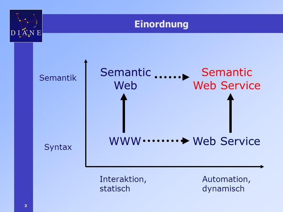 2 Einordnung Interaktion, statisch Automation, dynamisch Syntax Semantik WWW Semantic Web Web Service Semantic Web Service